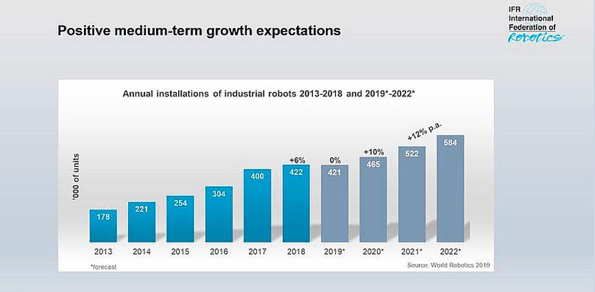 En 2018 creció un 6% el número de robots industriales instalados en todo el mundo