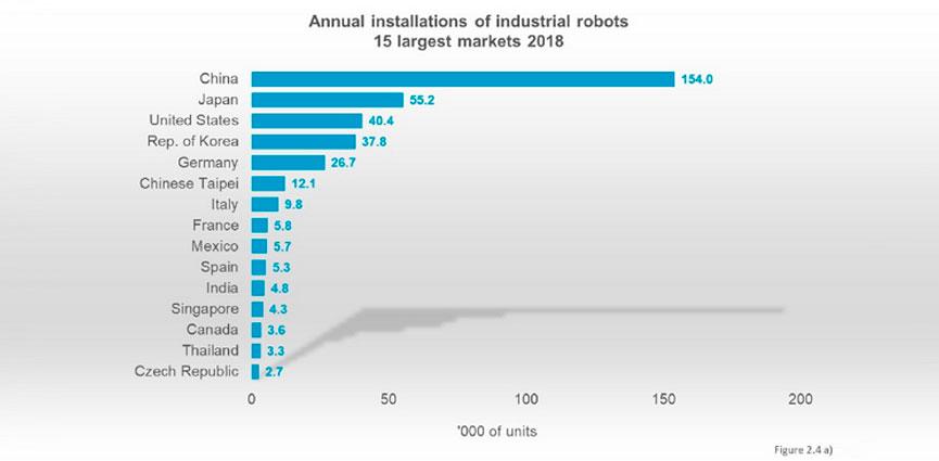 España bate su récord histórico instalando 5.266 robots industriales en 2018