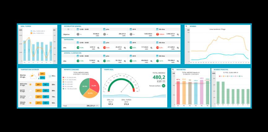 """""""co2st-TEM"""", el sistema de monitorización industrial y gestión técnico-energética desarrollado por CO2 Smart Tech alcanza las 175 instalaciones"""
