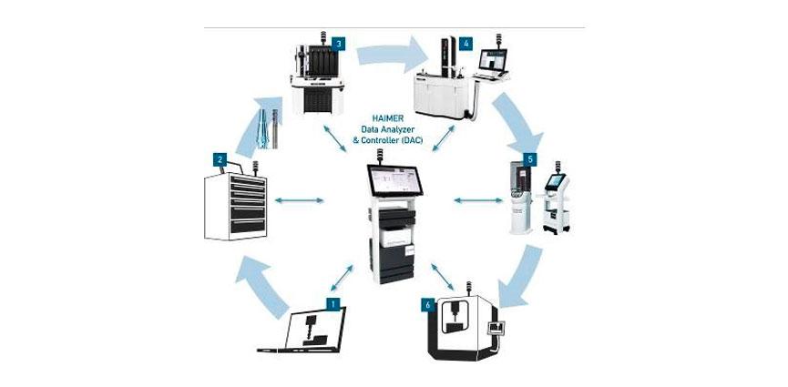 HAIMER DAC conecta la sala de herramientas