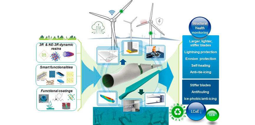 CIDETEC Surface Engineering apuesta por los sectores de la energía eólica y mareomotriz con novedosos materiales