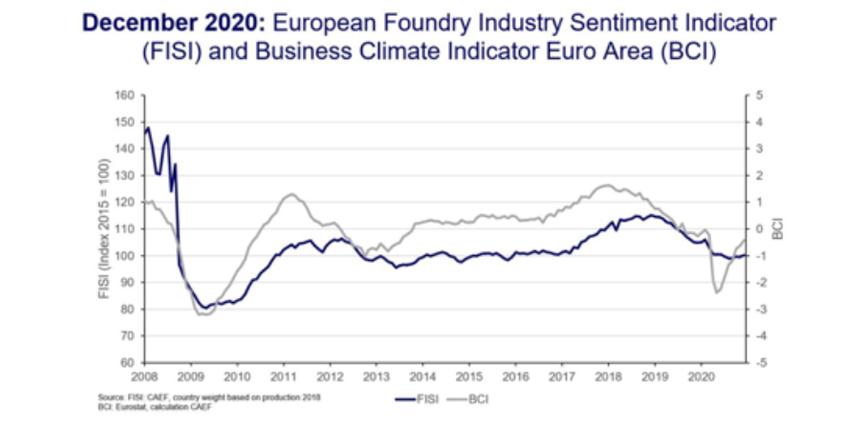 Sentimiento de la industria europea de la fundición, diciembre de 2020: Las fundiciones europeas cierran el año de crisis con cautela señal positiva.