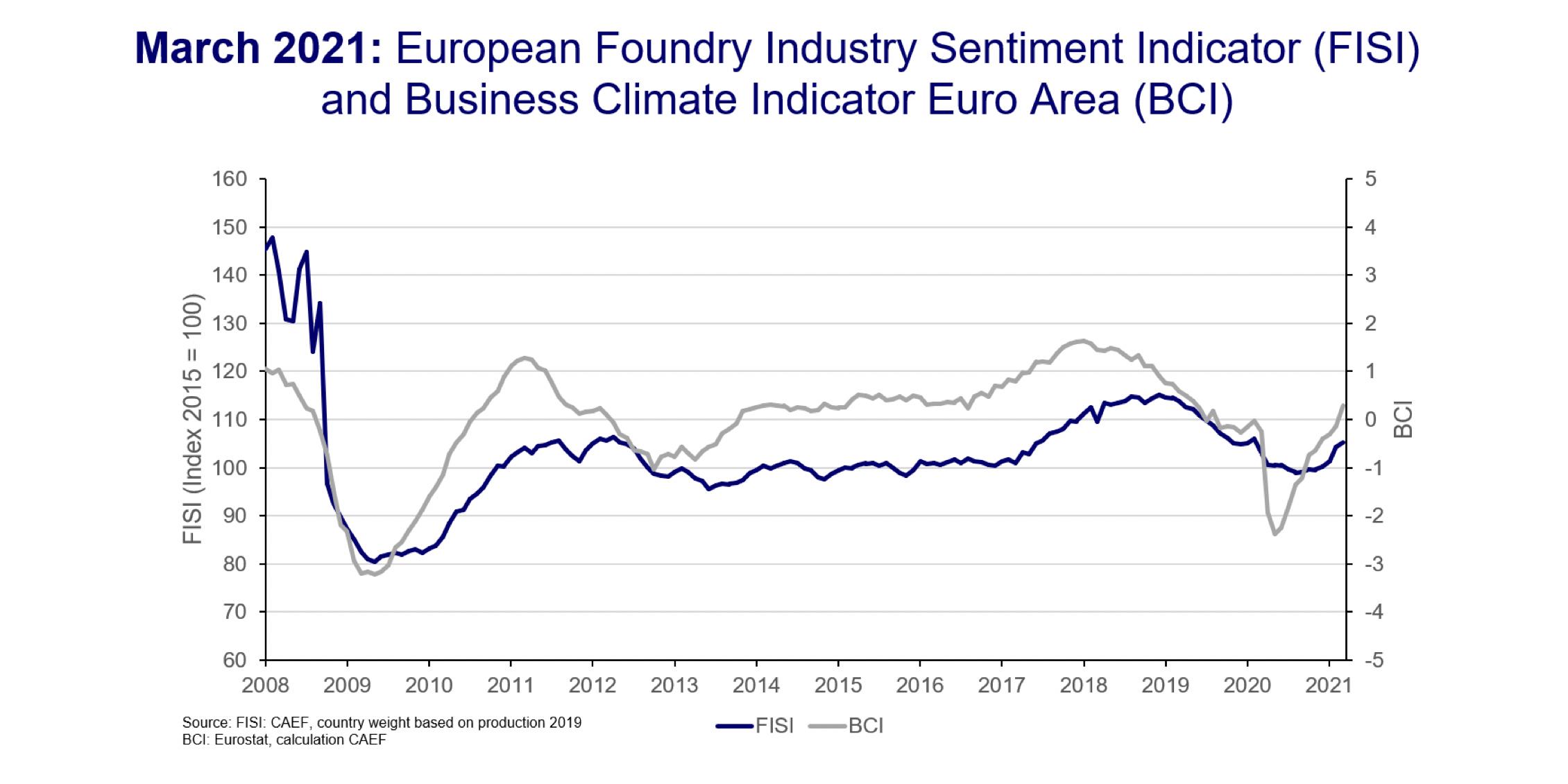 FISI. Sentimiento de la industria europea de la fundición, marzo de 2021: Mayor mejora de la situación empresarial actual