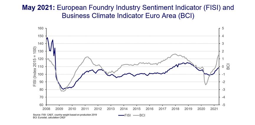 CAEF Asociación Europea de Fundición. Sentimiento de la industria europea de la fundición, mayo de 2021: