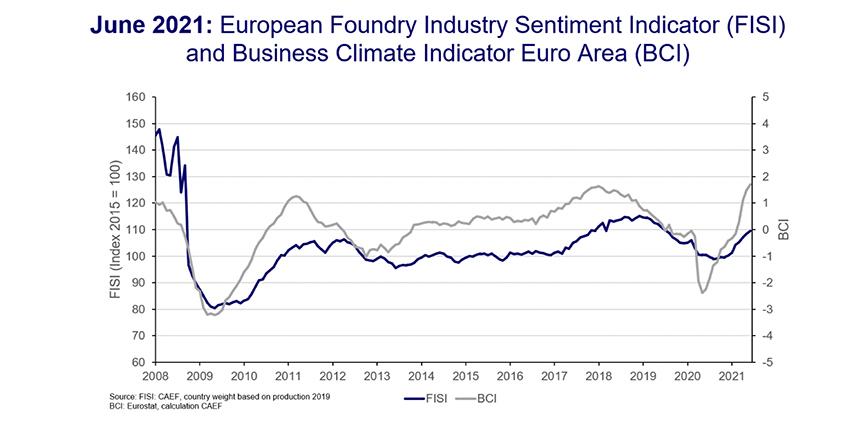 CAEF La Asociación Europea de Fundición Sentimiento de la industria europea de la fundición, junio de 2021: Saliendo de la crisis con mano tranquila