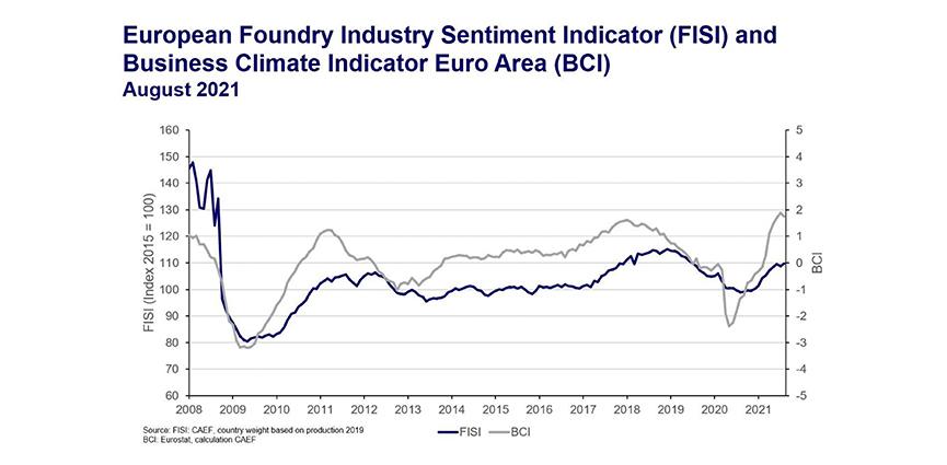 FISI. Sentimiento de la industria europea de la fundición, agosto de 2021: Expectativas positivas frente a la presión